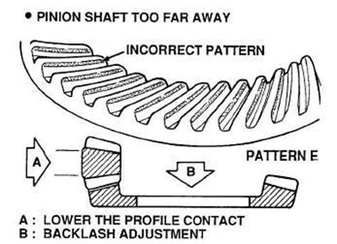 pattern lock exles tooth contact pattern tm 9 2320 364 34 4 855