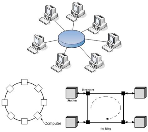 pengertian layout jaringan pengertian jaringan komputer dan manfaatnya arigetzyu24