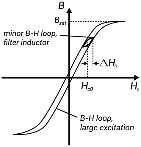 inductance solenoid and loop inductor current loop 28 images self inductance inductance of a solenoid rl circuit energy