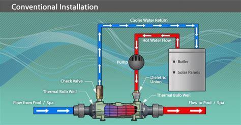 pool heat exchanger diagram wiring diagram schemes