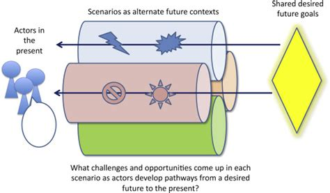 Back Castings by Using Scenarios To Develop Adaptation Pathways Through