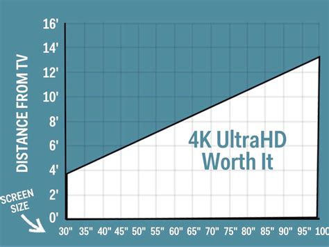 what size tv for room everything you need to before buying a 4k tv