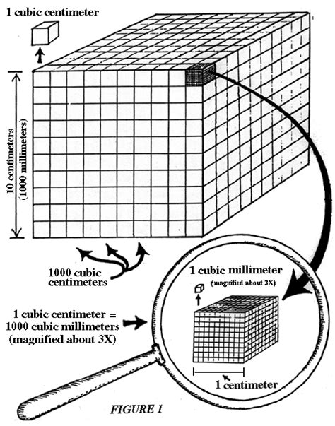 Conversion Of Liter To Meter Cube by Convert Cubic Millimeters To Liters