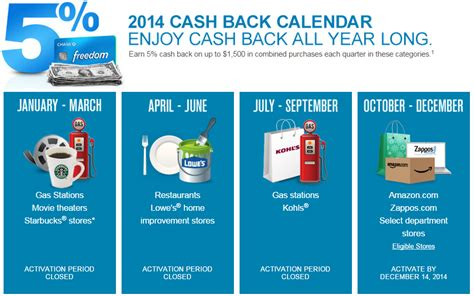 Freedom Rewards Calendar 2015 Releases Freedom 5x Categories For 2015