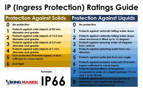 ingress protection rating 8 ways to combat dust in your powder packaging process