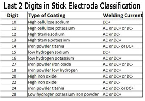 electric boat part time jobs different types of welding rods the ultimate guide
