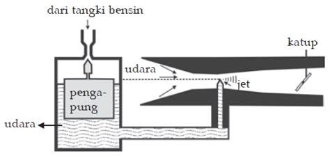 Asas Asas Fisika Sma Kelas Xi 2b penerapan asas bernoulli pada karburator fisika zone