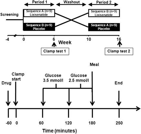 crossover design random effect effect of the glp 1 receptor agonist lixisenatide on