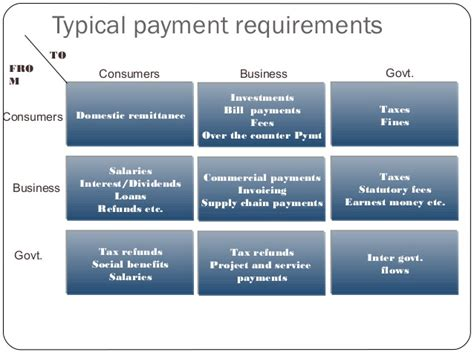 design online transaction payment system building a payment system in india