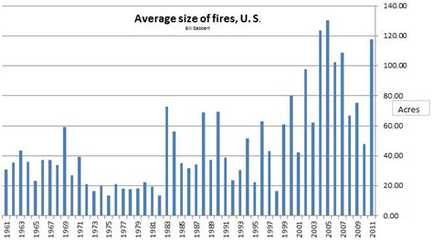 average width federal wildfire funding has been cut 15 since 2010 wildfire today