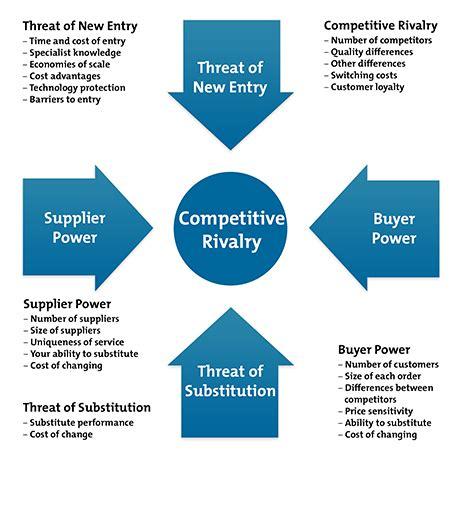 Competitive Advantage building your competitive advantage sirdar global