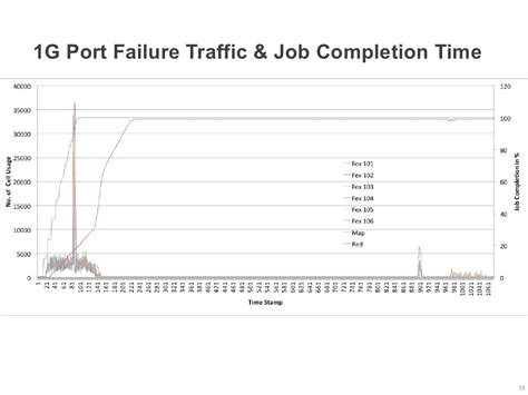 design failure definition 1g port failure traffic