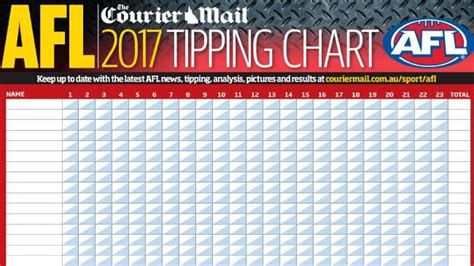 afl score card template afl tipping chart 2017 the courier mail