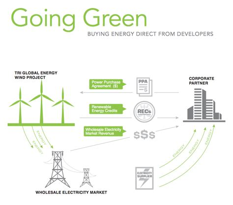power purchase agreement renewable power purchase agreements tri global energy