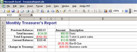 12 Sle Treasurer S Report For Non Profit Lease Template Treasurer Report Template Excel