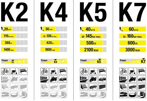 Karcher Pressure Washers: K4 vs K5   What is the Difference?