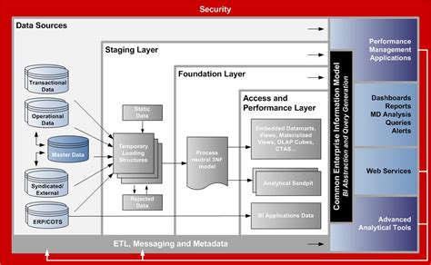 reference architecture diagram the jakub illner data warehouse reference architecture