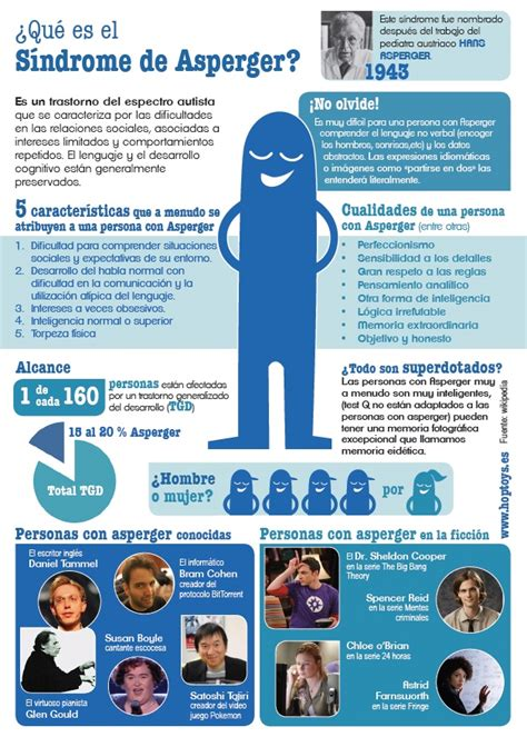 Imagenes Educativas Asperger | simdrome de asperger imagenes educativas