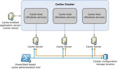 sql server cluster architecture diagram web garden environment and caching in asp net application