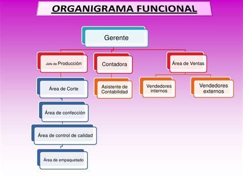 estructura sindical argentina estructura organizacional de ventas