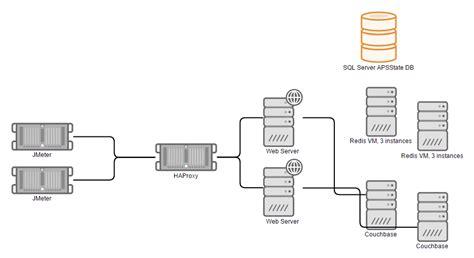 couch base storing asp net session outside webserver sql server vs