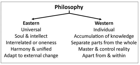Essay On Western Vs Eastern Philosophy by 9 Essay Writing Tips To Eastern And Western Philosophers Comparison Paper