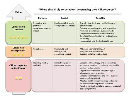 Corporate Social Responsibility Wikipedia Sustainability Report Template