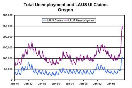 Unemployment Office Salem Oregon by Oregon Unemployment