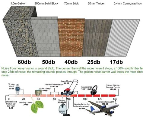 how to reduce highway noise in backyard 25 best ideas about noise reduction on pinterest cyprus