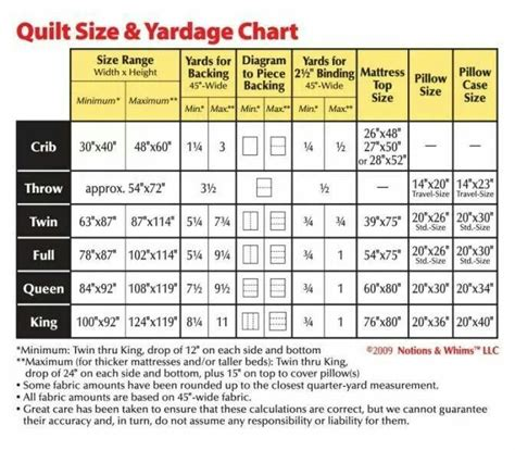 Quilt Backing Size by Quilt Size Chart Quilts