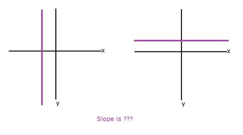 slope with 0 graphing undefined slope zero slope and more video
