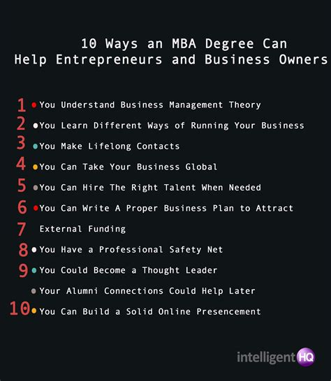 Mba And Entrepreneurship by 10 Ways An Mba Degree Can Help Entrepreneurs And Business