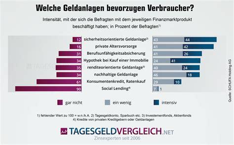 sichere banken in deutschland sichere geldanlage welche anlageformen sind sicher