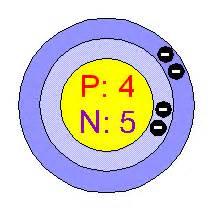 Beryllium Number Of Protons Neutrons And Electrons Beryllium Atom Structure
