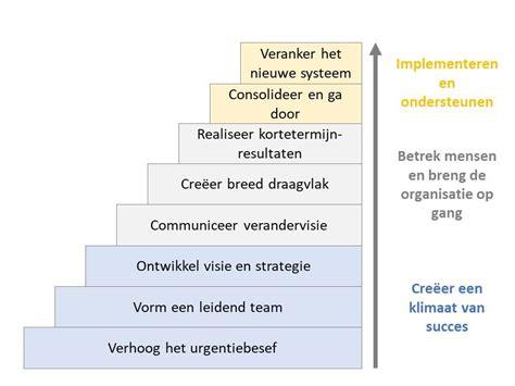 kotter verandering model acht veranderstappen van kotter managementmodellensite