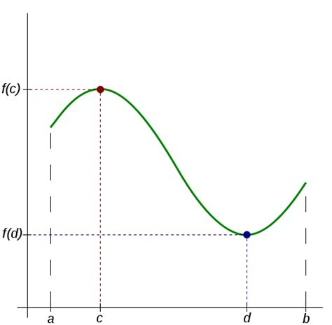 String Calculus - math software draw customized calculus graphs like