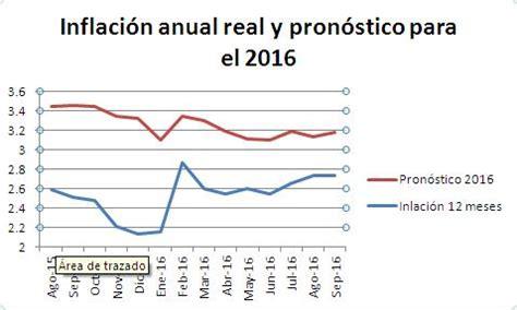 economia mexico dolar inflacion 2016 pron 243 stico de inflaci 243 n en m 233 xico