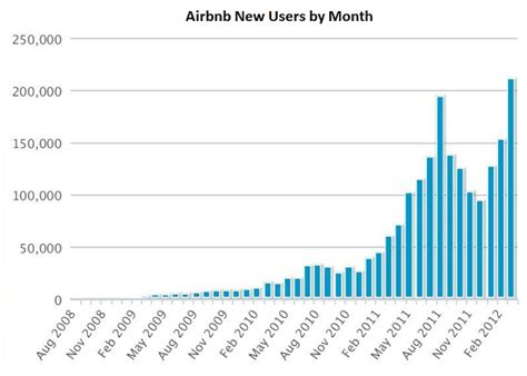 airbnb user statistics airbnb data analysis 6 million users by year end only 20