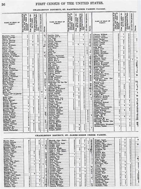 Berkeley County Sc Marriage Records Berkeley County Sc Genealogy