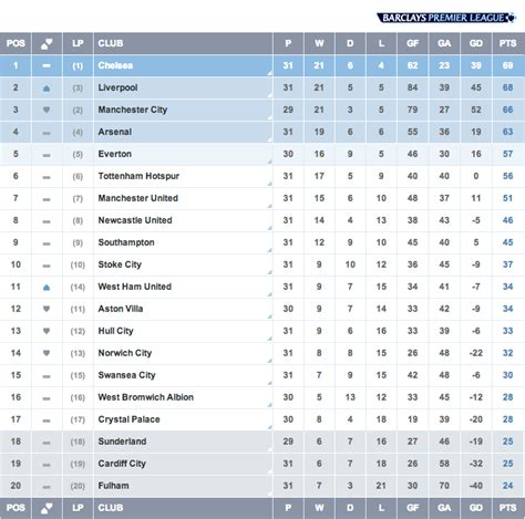 barclays premier league results and table today barclays premier league table today dailycelebz