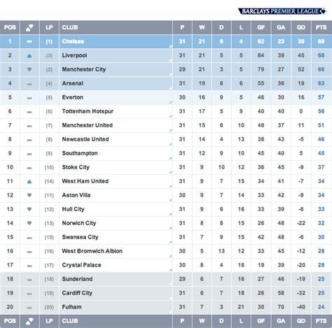 Barclays Premier League Table Today Dailycelebz
