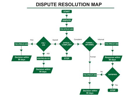 dispute resolution flowchart assuring quality 183 fsc international