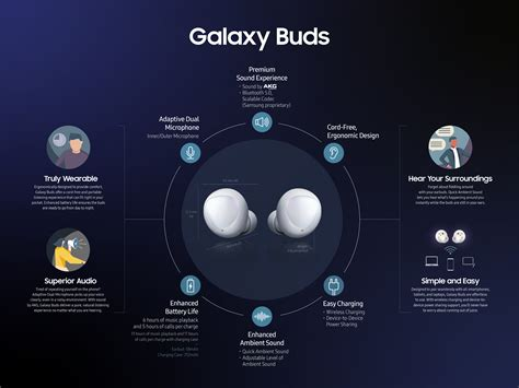 samsung unveils  fitness wearables galaxy buds
