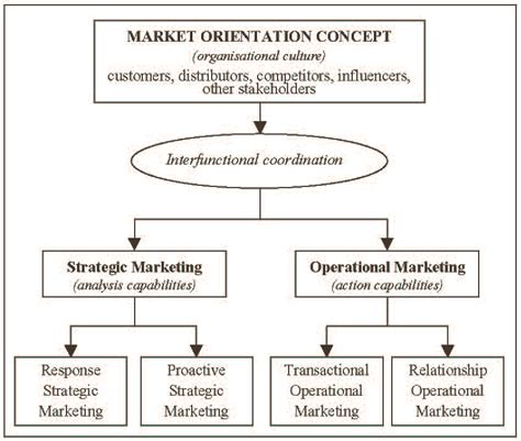 Market Orientation changing market relationships in the age