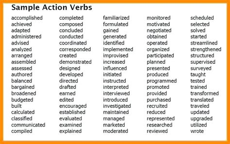 Active Words For Resume by Resume Words List Foodcity Me