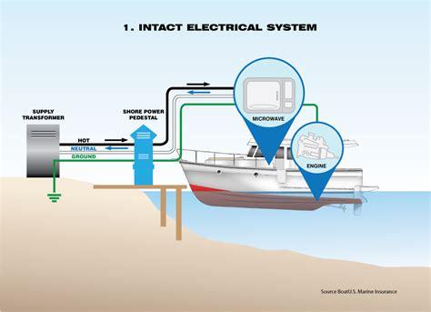 for a boat dock wiring diagrams boat lighting diagram