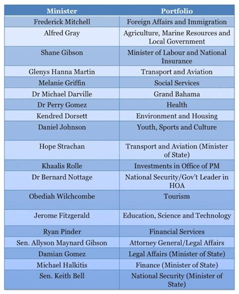 List Of Cabinet by Bahamas Prime Minister Christie Appoints Complete Slate Of