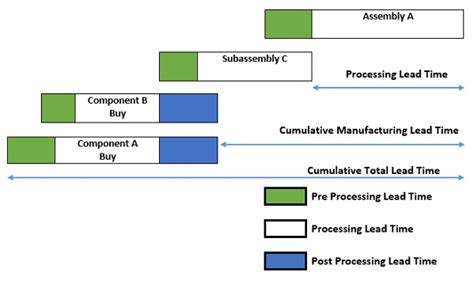 Time Mba Definition by Cumulative Lead Time Definition Operations Supply