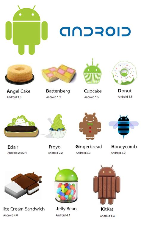 Android Names by Android Dessert Names The Giffgaff Community