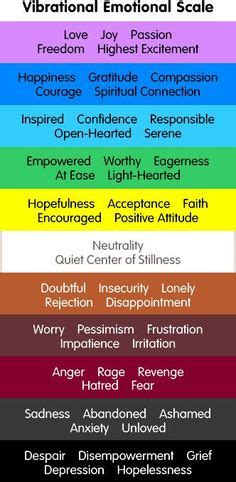 i like this particular chart of the emotional physical i like this particular chart of the emotional physical